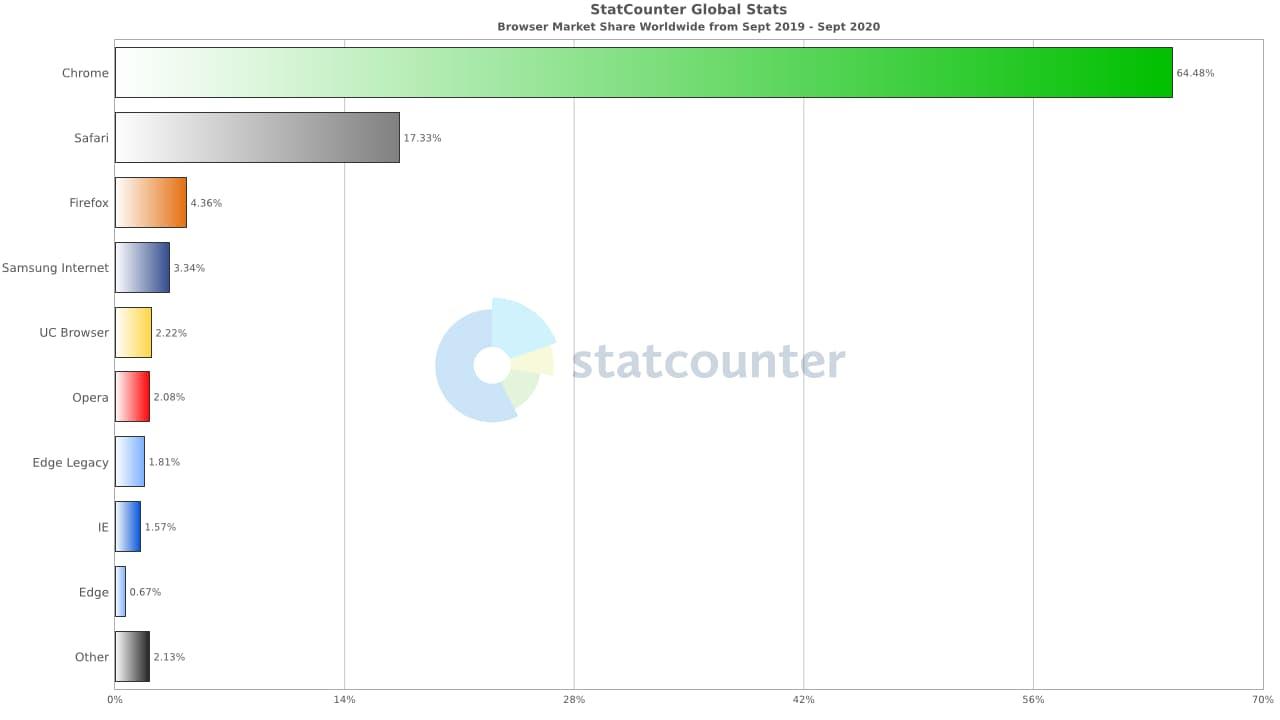 Recent statistics on Internet explorer usage