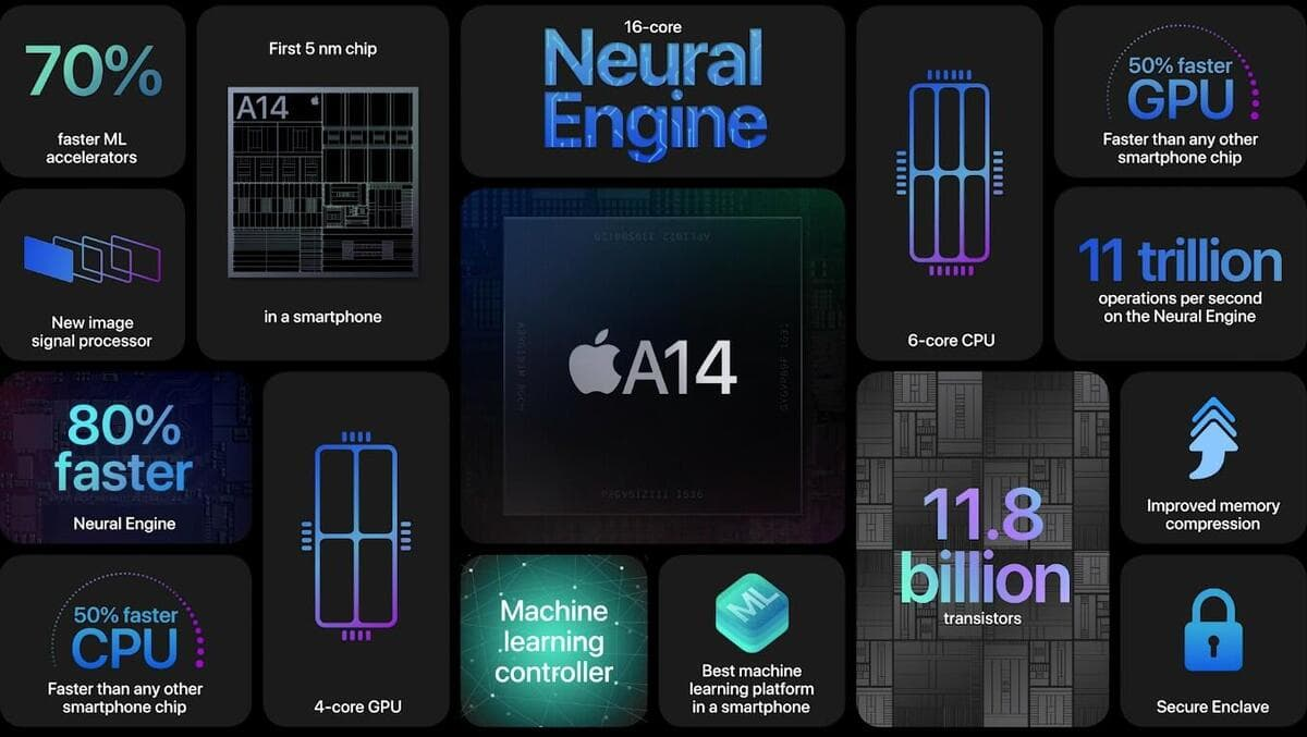 iPhone 12 uses the A14 Bionic chip and it outperforms everyother processor in the market.