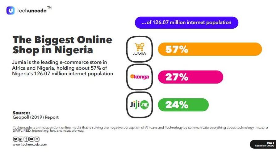 Jumia is Nigeria's no 1 online shopping platform