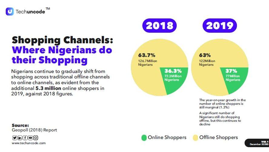 Shopping behaviour 2020