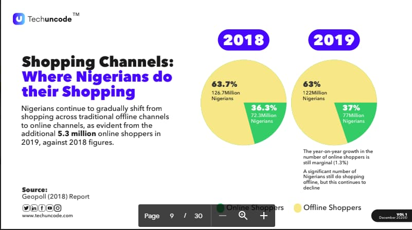 What Nigerians Want to Buy During the End-of-year Holiday Season