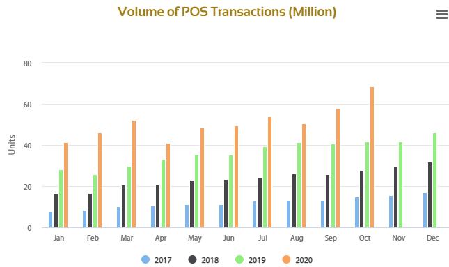 POS transaction value in Nigeria Hits $13 Billion During 2020 | Techuncode.com