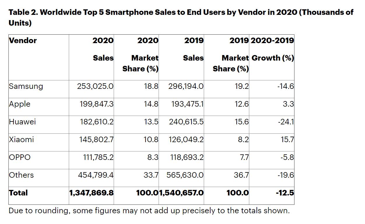 Total Global Smartphone Shipment data 2020