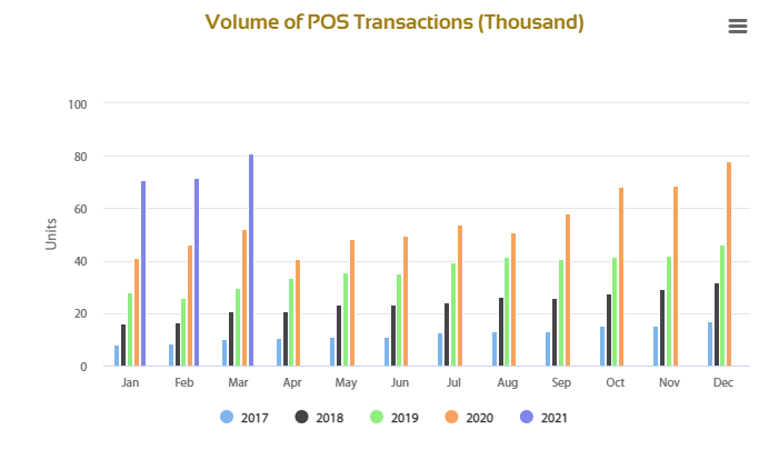 ANALYSIS: POS, Mobile Adoption, Drives drives e-Payment Boom In Q1 2021   Techuncode.com