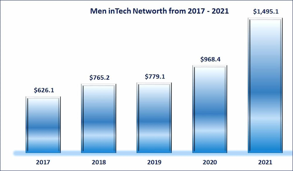 Forbes Male billionaires in tech