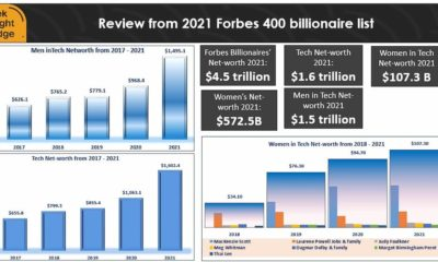 Table showing worth of Forbes 2021 billionaires