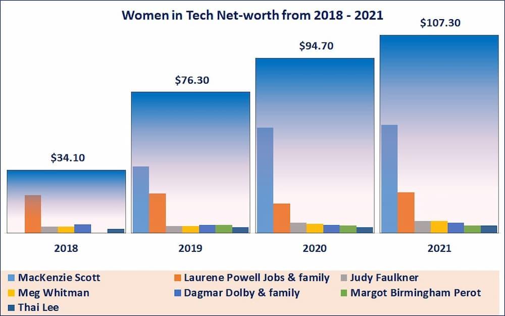 Forbes women billionaires in tech